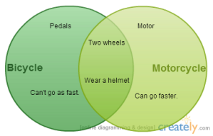 Bicycle vs. Motorcycle
